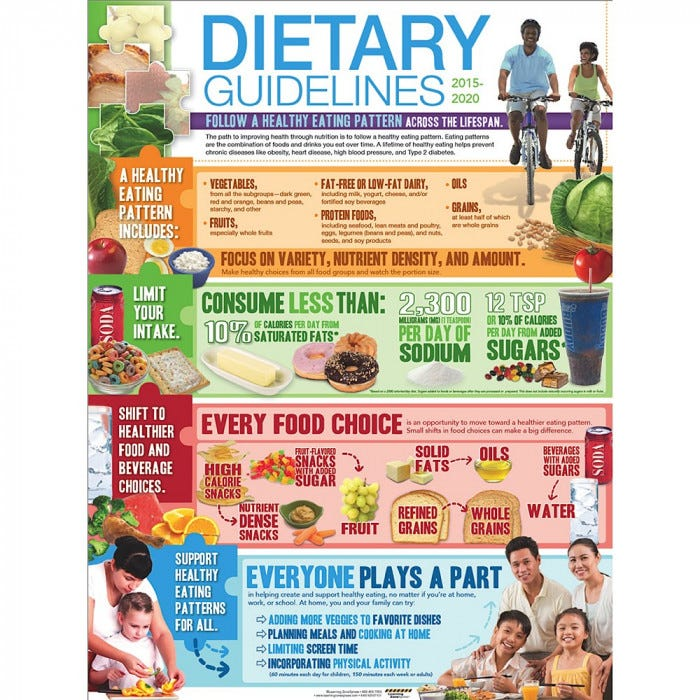 USDA 2015-2020 Dietary Guidelines Poster & Handouts - Nutrition