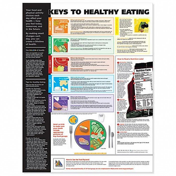 Keys to Healthy Eating Anatomical Chart