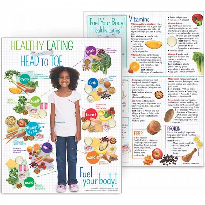 Kids Healthy Eating from from Head to Toe - Nutrition - Educational