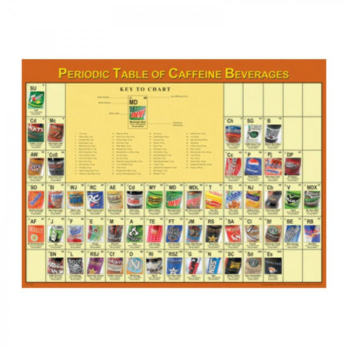 Periodic table poster caffeine periodic table poster urtaz