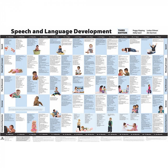 Speech and language chart color