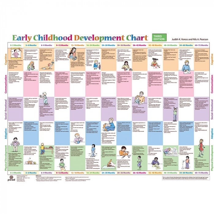 child development chart Also used in child care includes parent questionnaires and infant and child development charts  child development review.