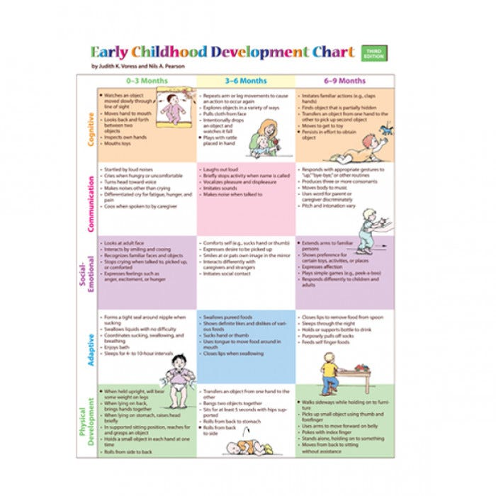 flow chart observation in child development Introduction to child observation and study regular child observation and study provides information about the child's development and growth early intervention and strategies for enhancing child's development.