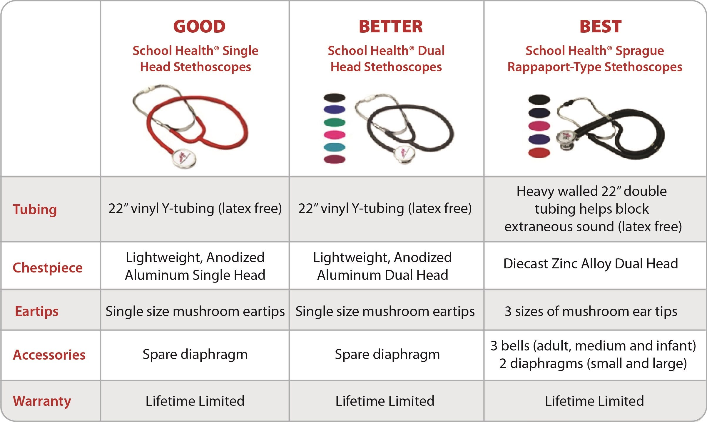 Compare School Health Stethoscopes