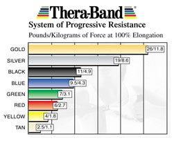 Thera-Band Resistance Chart